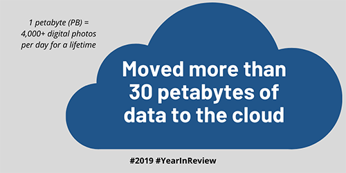 Moved more than 30 petabytes of data to the cloud. 1 petabyte (PB) = 4,000+ digital photos per day for a lifetime