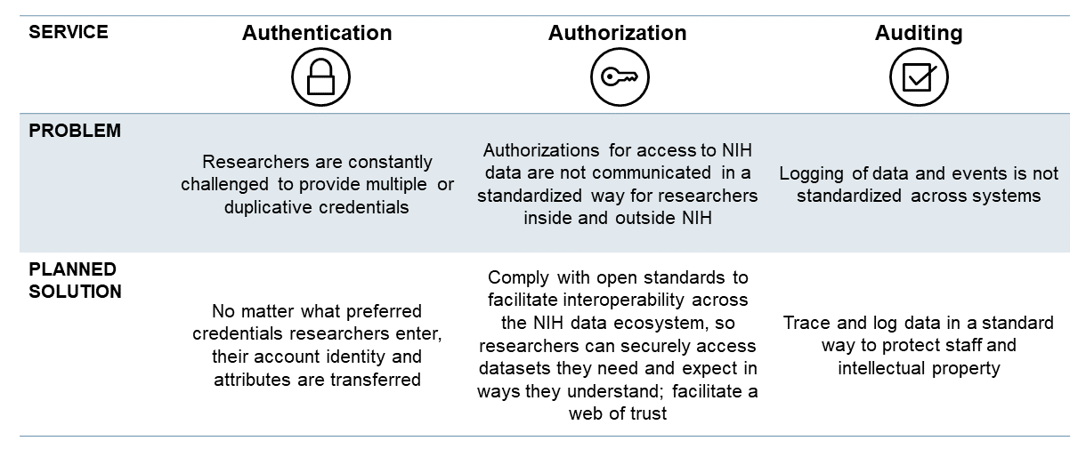 NIH Researcher Auth Service: Key Service Areas - Authentication, Authorization, Auditing
