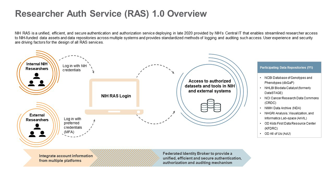 NIH Researcher Auth Service: Conceptual Overview