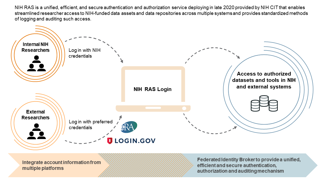 Conceptual overview of the first iteration of the NIH Researcher Auth Services initiative, which provides researchers with streamlined access to authorized systems.