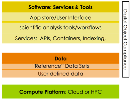 This graphic shows the layers of the Commons, from the hardware layer on the bottom, to the data layer in the middle, and finally to the software layer on top.  The digital object compliance model specifies how software and data should be FAIR.