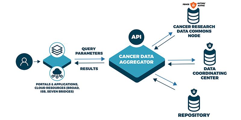 Data Science at NIH |