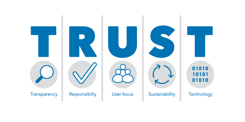 """""""The TRUST Principles for Digital Repositories"""" Published in Scientific Data"""