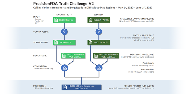 precisionFDA's Truth Challenge v2: Calling Variants from Short and Long Reads in Difficult-to-Map Regions